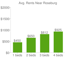 Graph of average rent prices for Roseburg